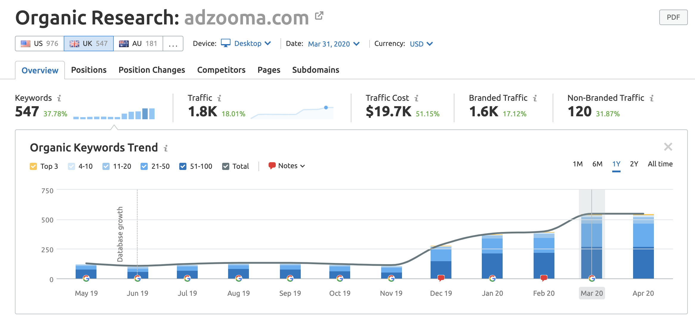 SEO data for Organic Keywords Trend for adzooma in the last year (UK)