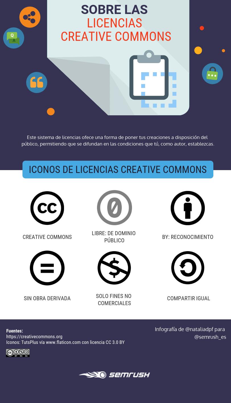 infografía con los iconos de las licencias creative commons