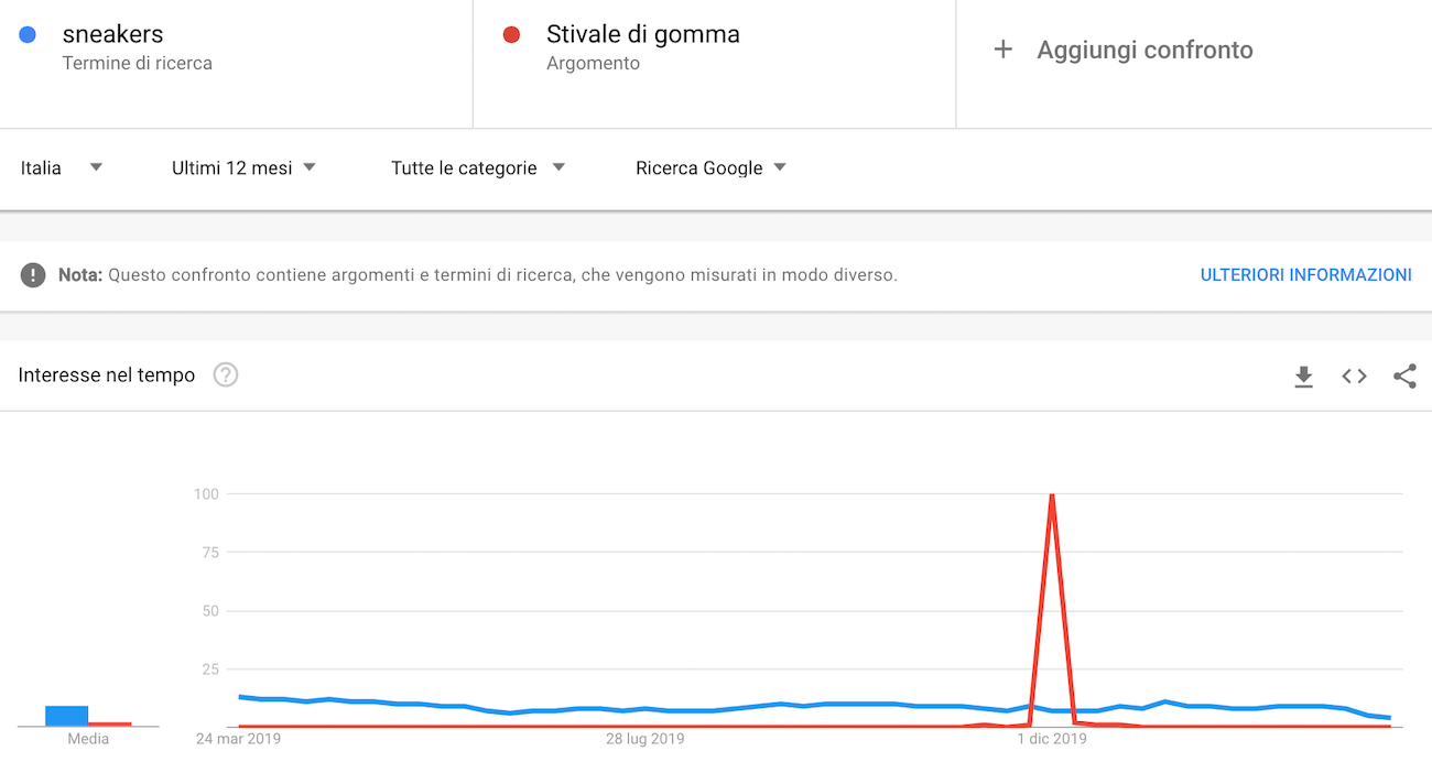Google trends: come usarlo per fare keyword research gratis