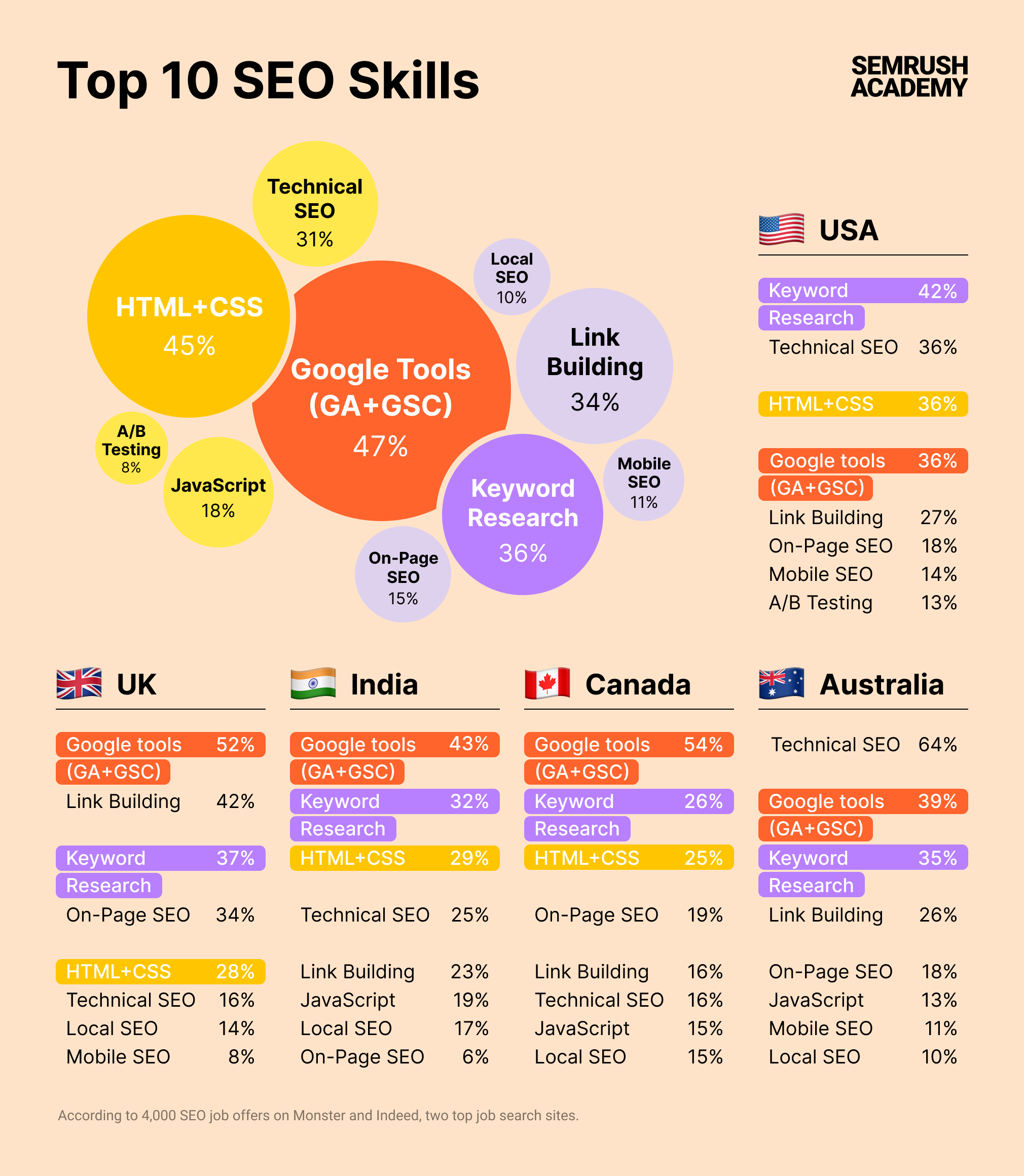 SEMrush Top 10 SEO Skills Infographic