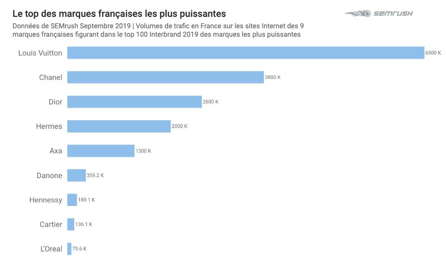 top des marques françaises les plus puissantes