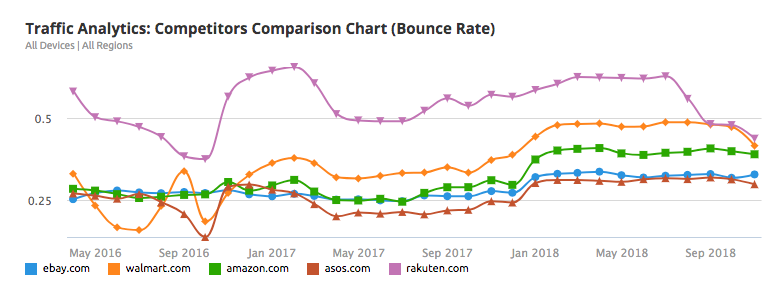 SEMrush Traffic Analytics Competitors Comparison Chart (Bounce Rate)