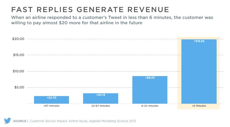 Il valore della customer relationship su Twitter