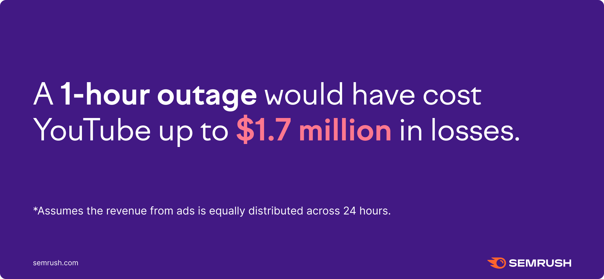 1-hour outage cost for YouTube