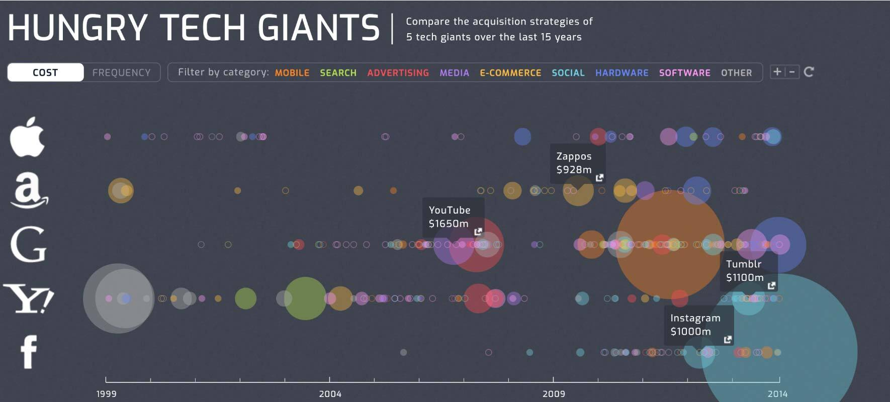 Infographic Examples Hungry Tech Giants