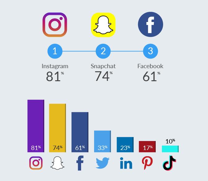 Instagram, roi des réseaux sociaux en 2020 - classement Diplomeo