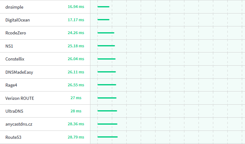 DNS Lookup Time graph