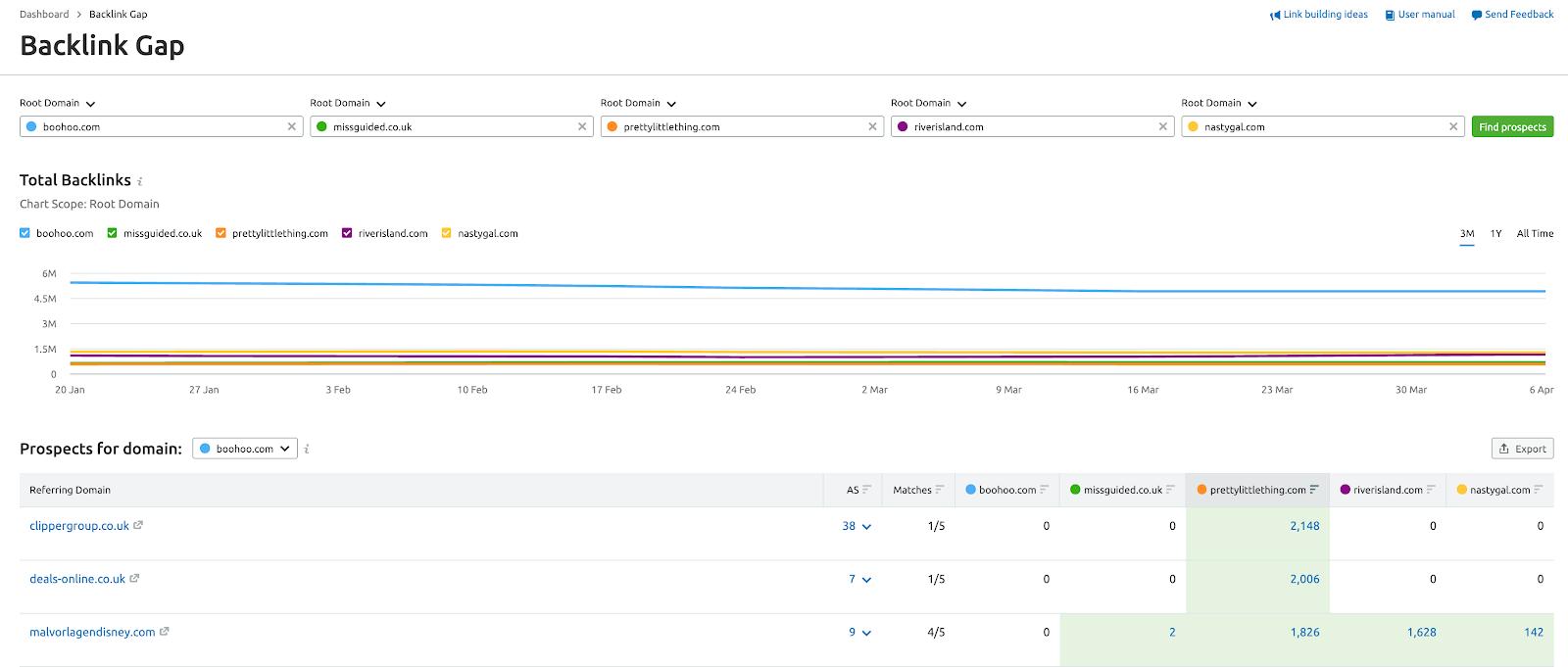 Backlink gap tool data example from SEMrush