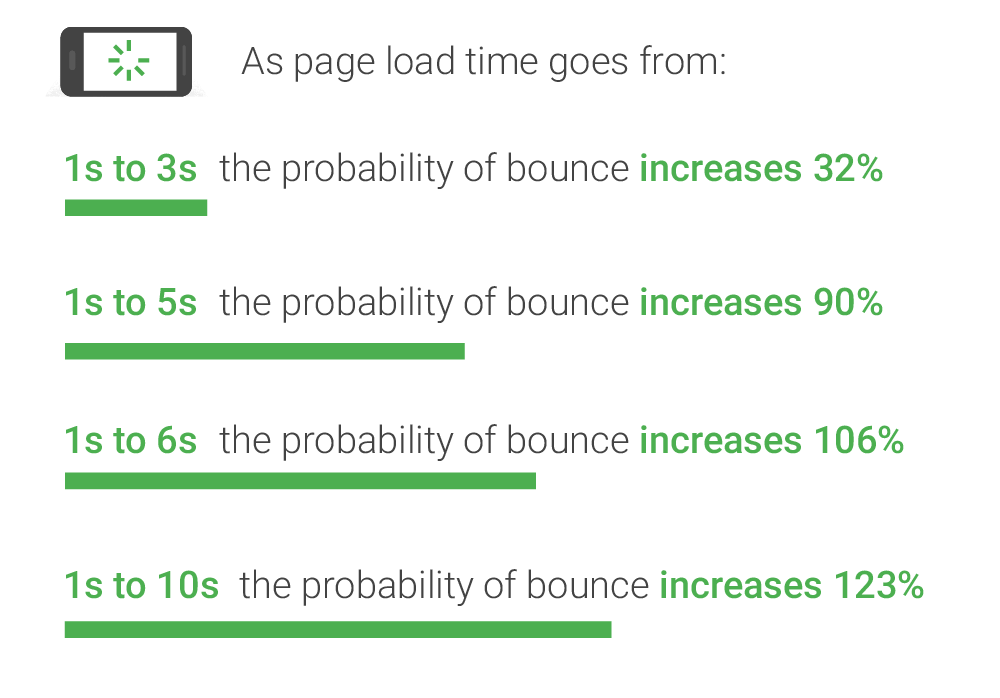 PageSpeed Bounce rate data