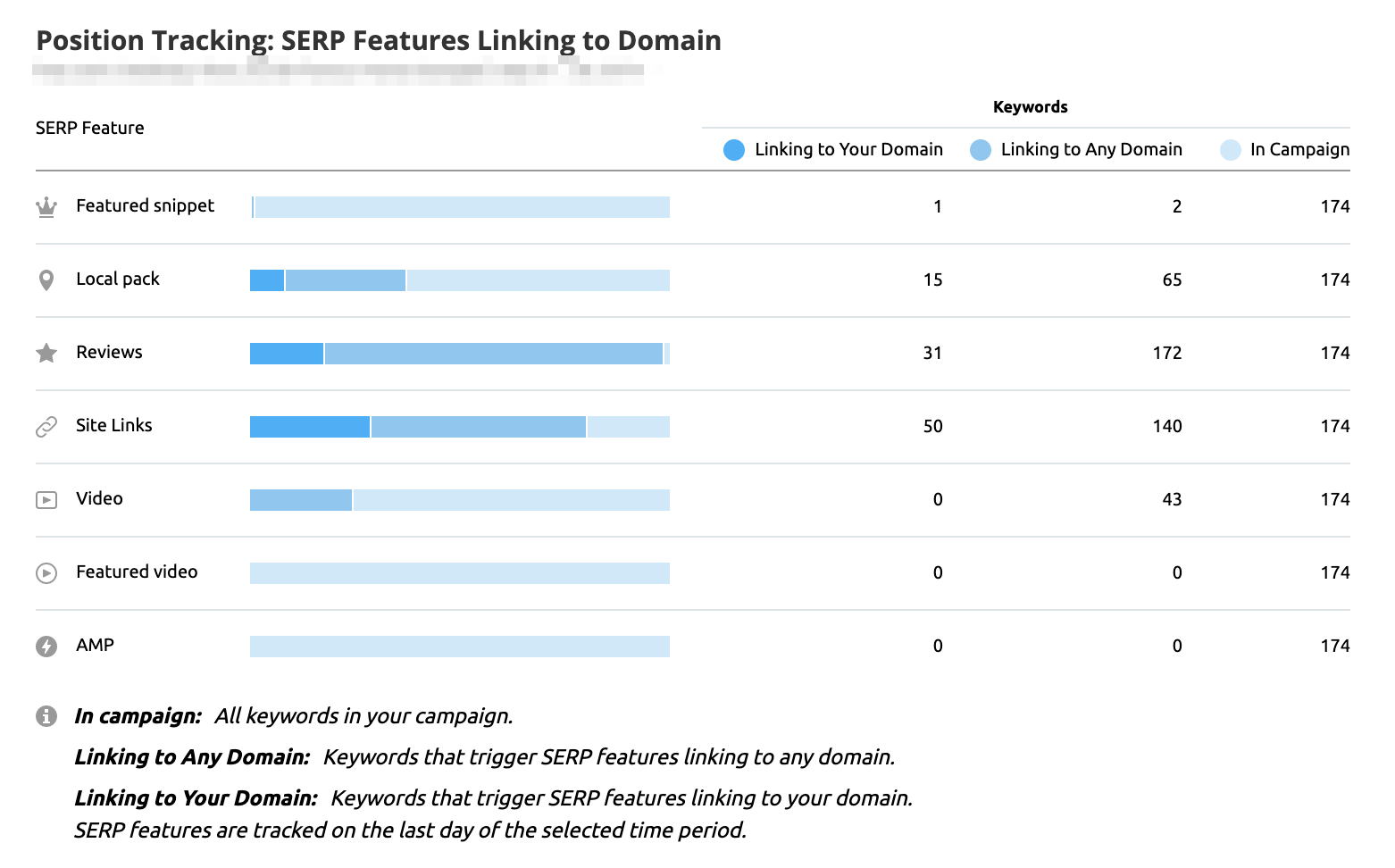 SEMrush Position Tracking SERP features Linking to Domain widget in My reports