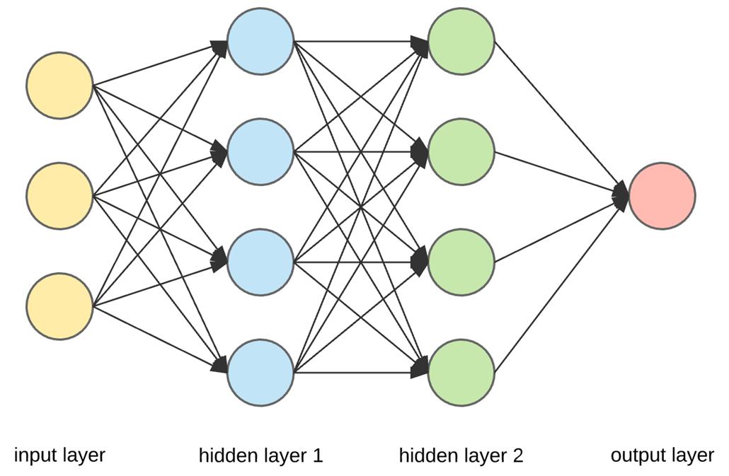 a neural network diagram
