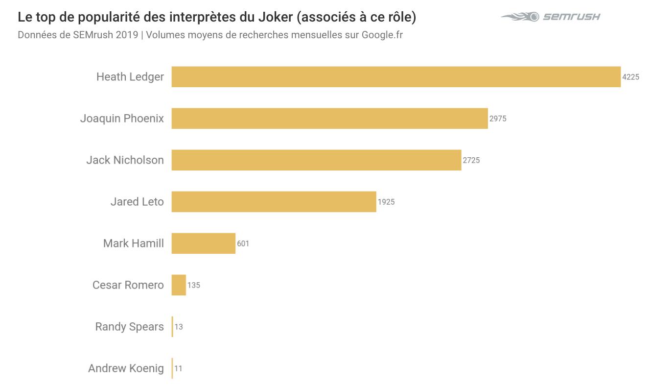 Joachim Phoenix n'y est pas pour rien, même si quand on associe le nom des interprètes du Joker à ce personnage, c'est toujours Heath Leadger