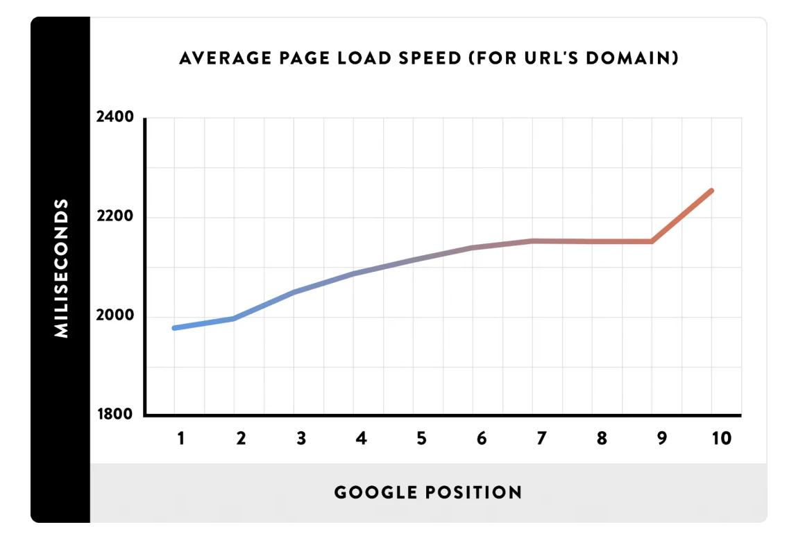 velocidade de carregamento de página vs posição no google