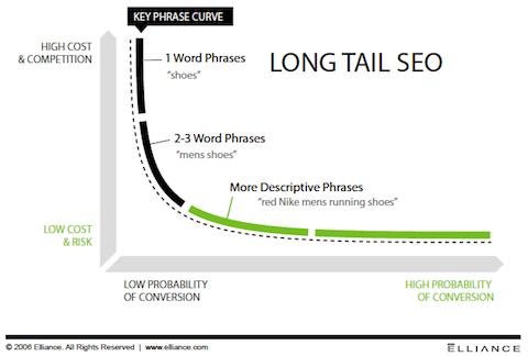 Esempio di parole chiave long tail a coda lunga