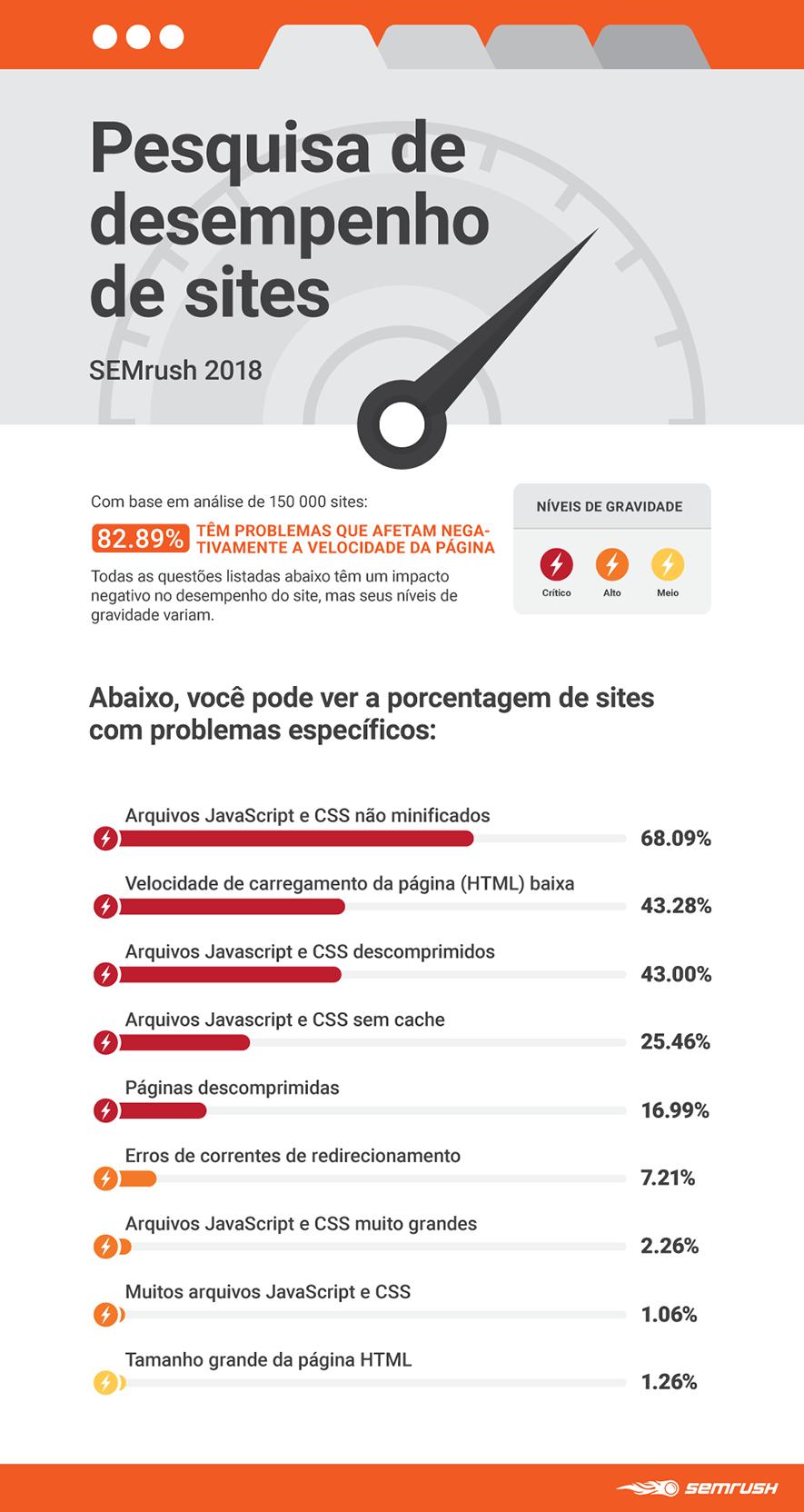 website-performance-research-semrush-2018-main-pt.png
