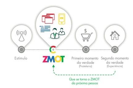 ZMOT: o que é e como Usar nas suas Estratégias para Revolucionar o seu Marketing Digital. Imagem 1