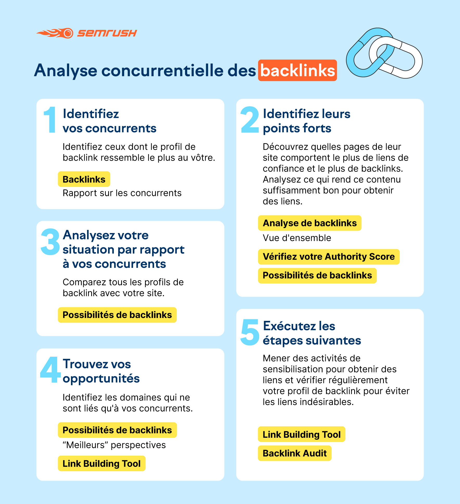 Analyse concurrentielle : Mots clés et Backlinks. Image 14