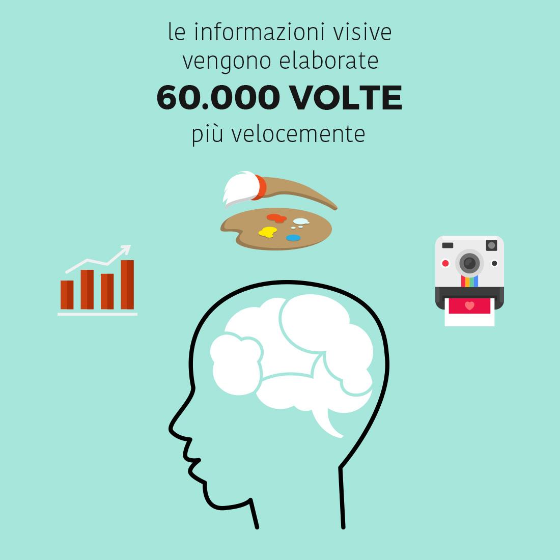 Velocità elaborazione stimoli cervello rispetto alle immagini