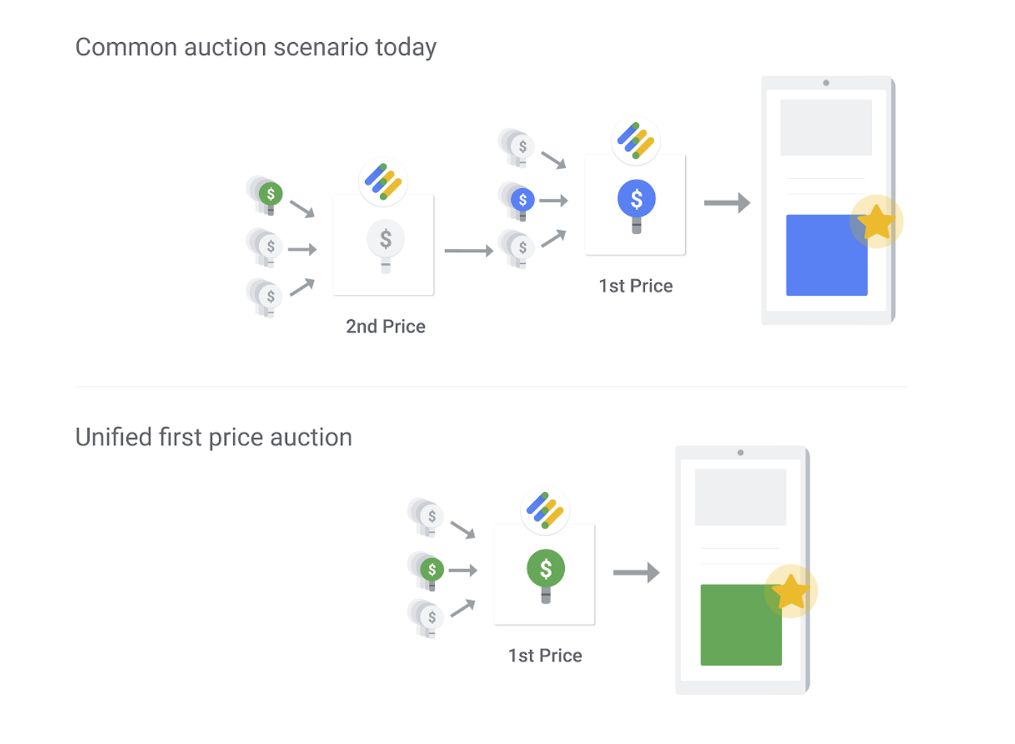 simplifying-programmatic-first-price-auctions-google-ad-manager