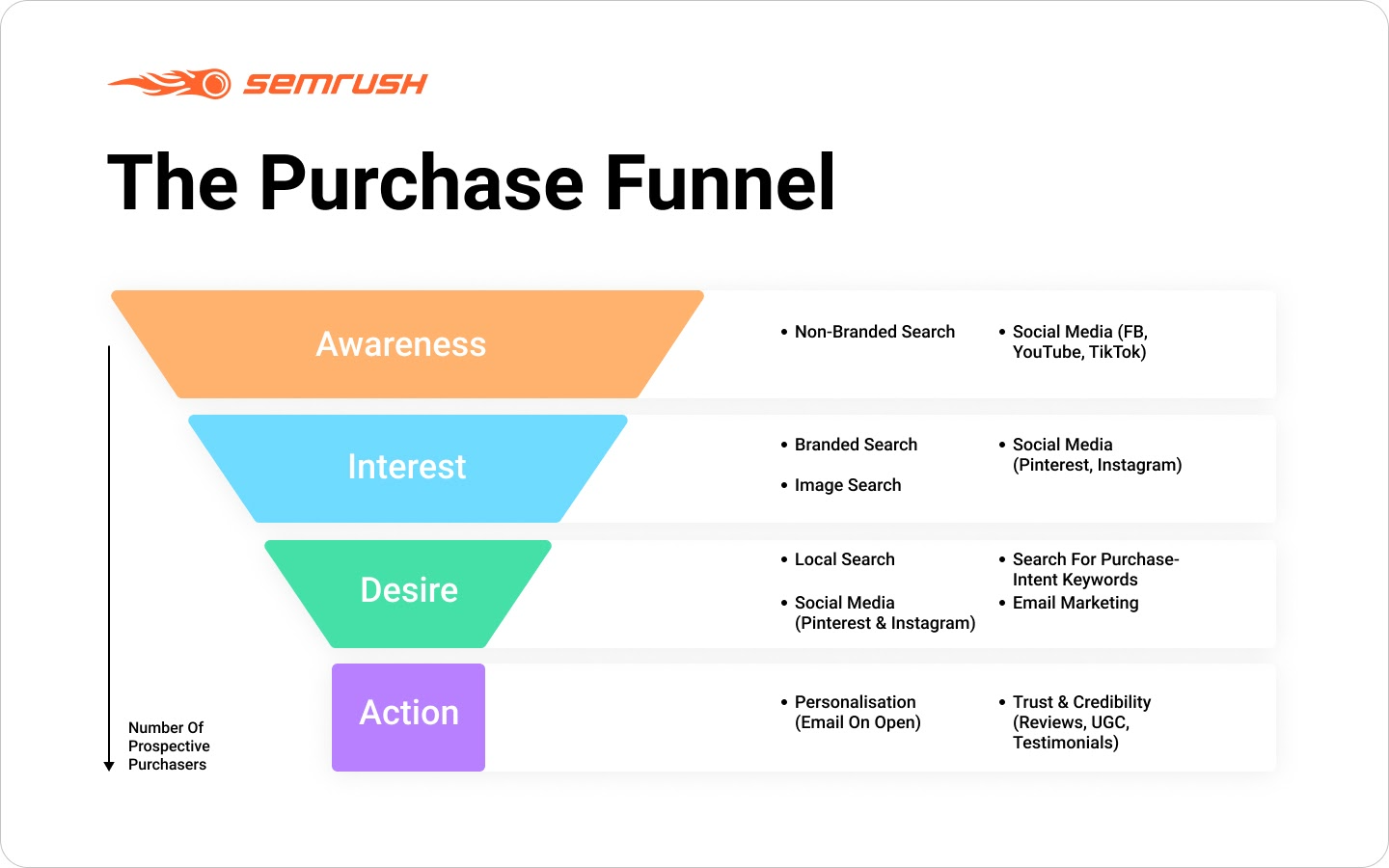 Purchase funnel and marketing channels