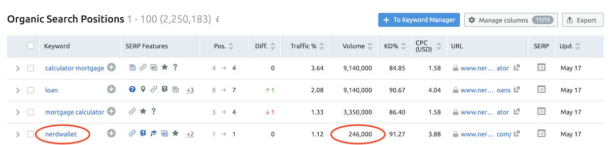 Showing organic search data and brand mention volume