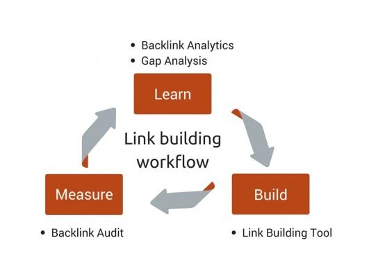 Lean Cycle Workflow per la Link Building