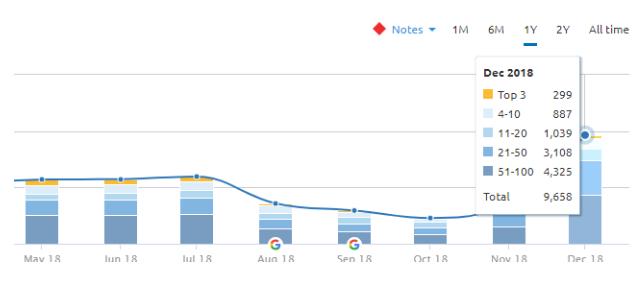 Analisi del posizionamento delle keyword di un blog con SEMrush