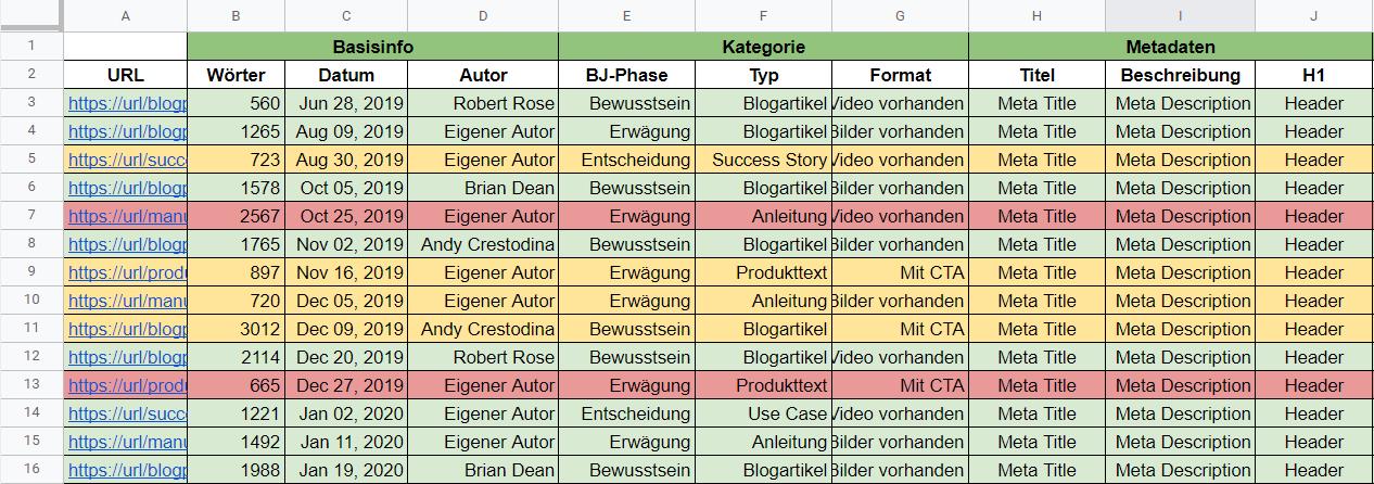 Content-Audit-Tabelle