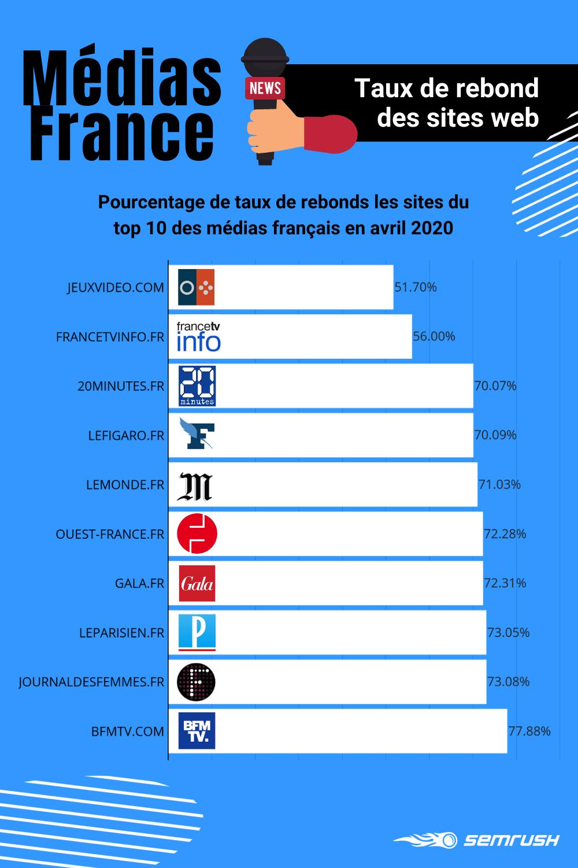 Médias numériques français : taux de rebond