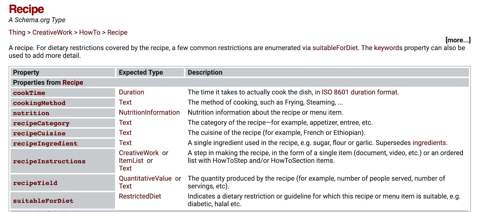 recipe schema on schema.org