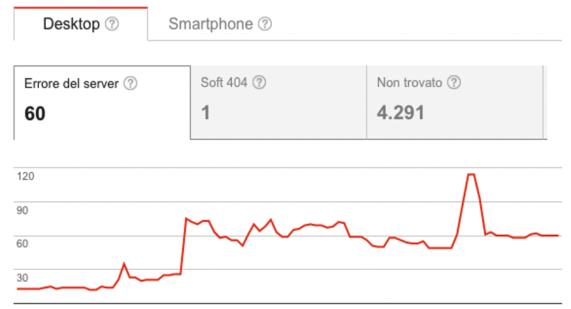 analisi seo di un ecommerce su search console