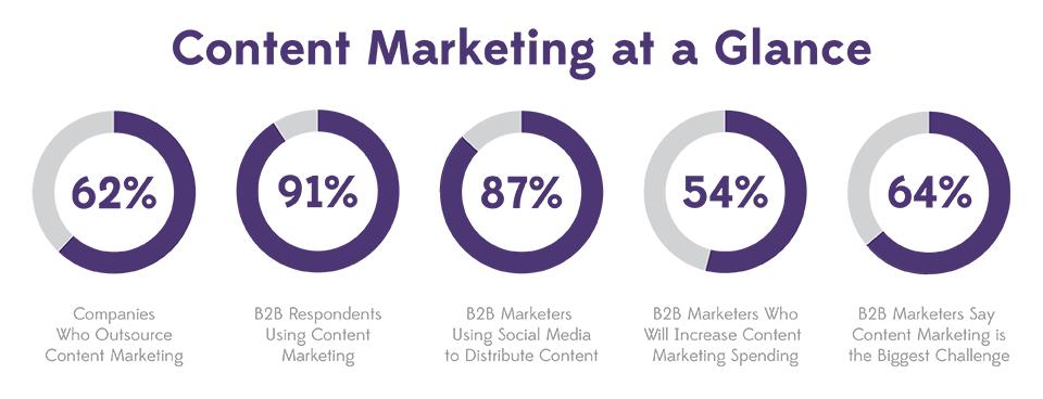 ContentMarketing-statistics-imageXmedia