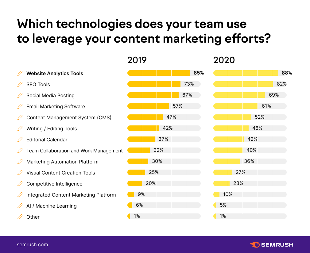 Which Technologies Does Your Team