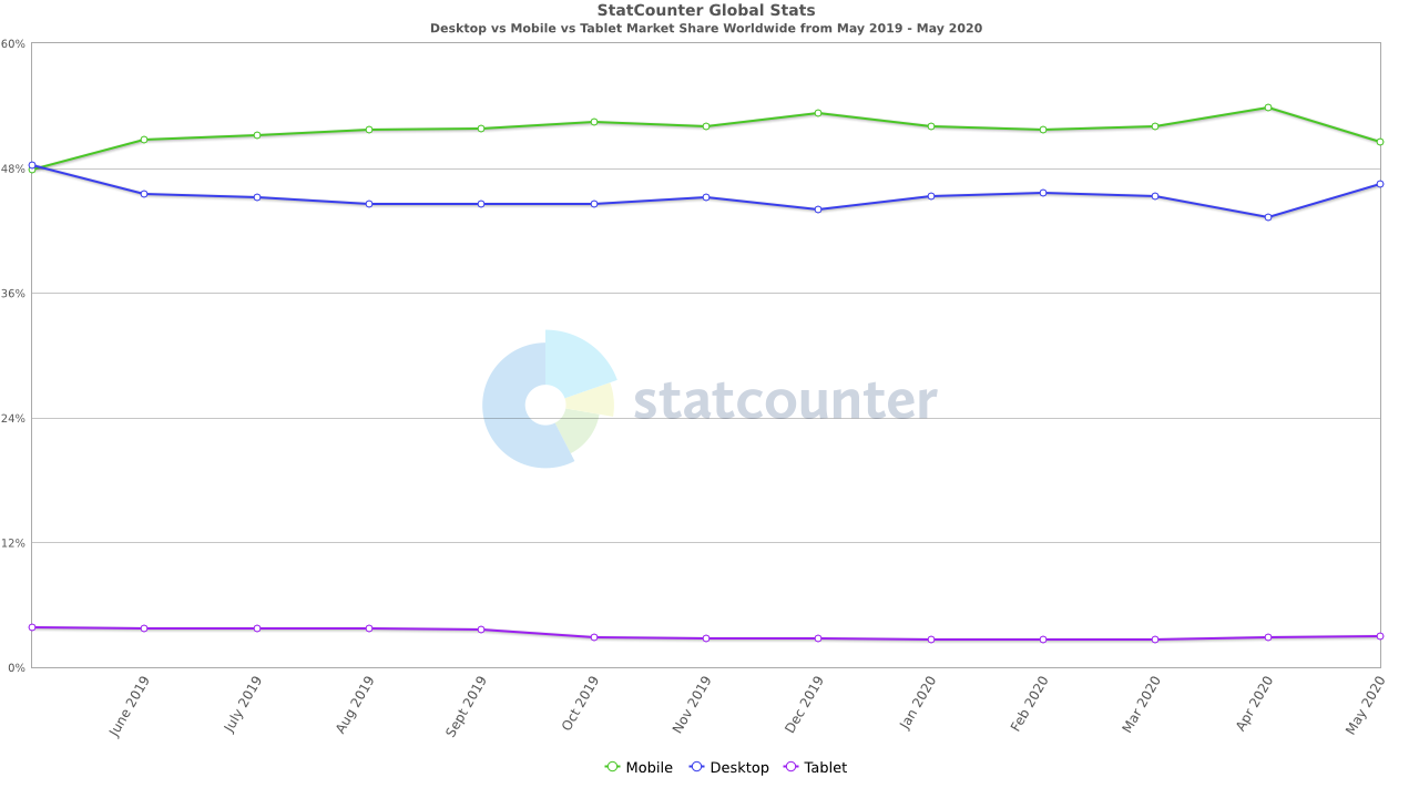 market share graph on desktop, mobile, and tablets