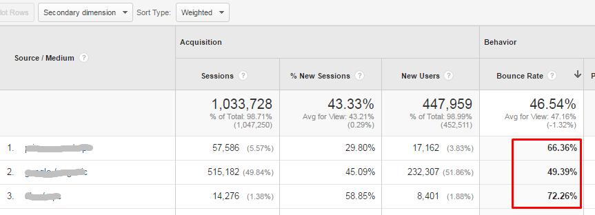 High-Impact Data in Google Analytics