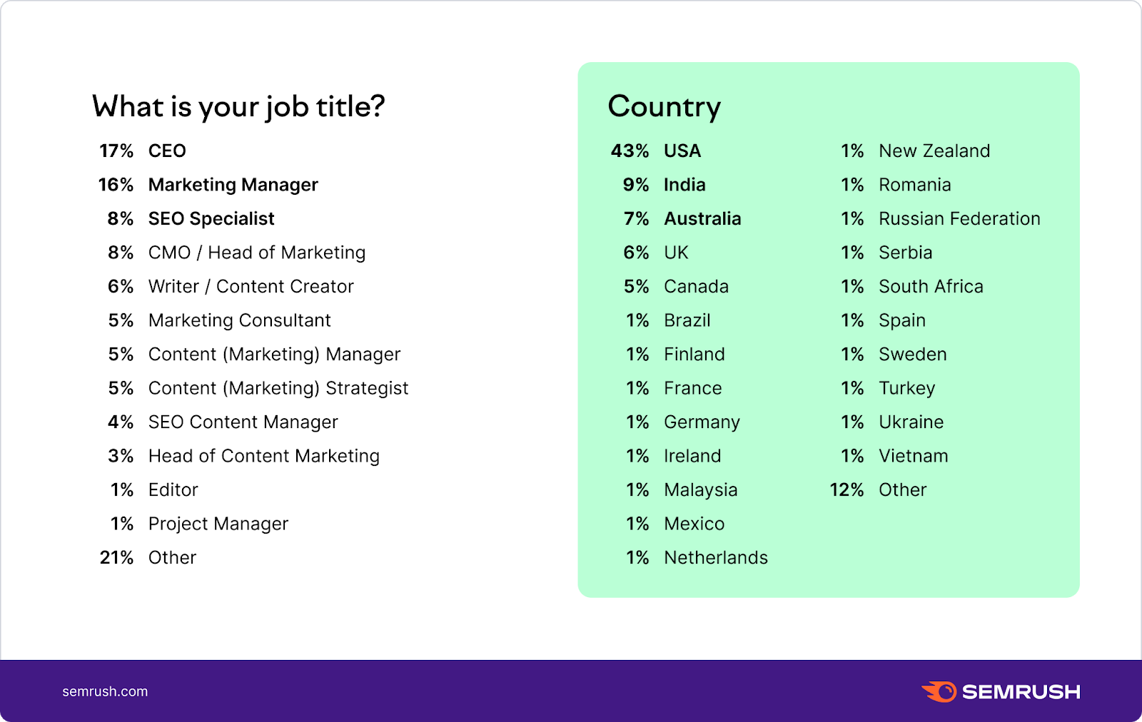 Job titles and countries