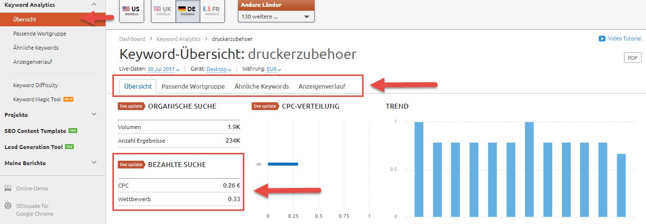 Keyword Analytics von SEMrush