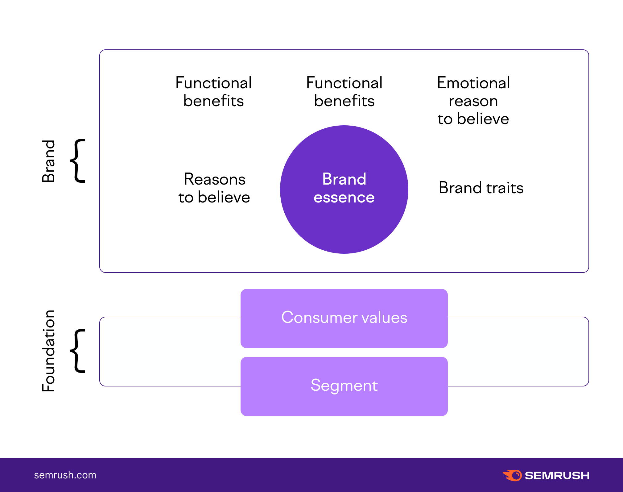Template for defining a Brand essence