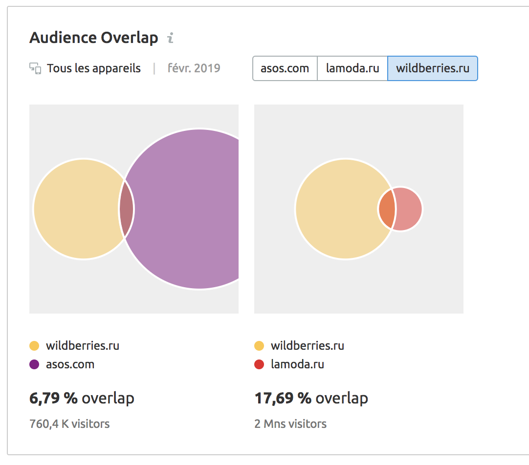 audience overlap