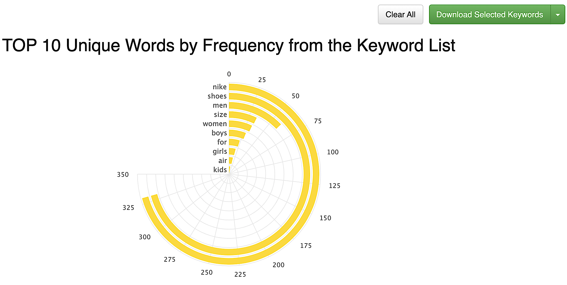 keyword tool dominator words by frequency