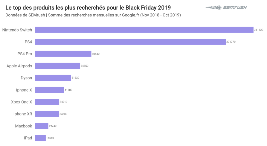 Top produits recherchés Black Friday 2019