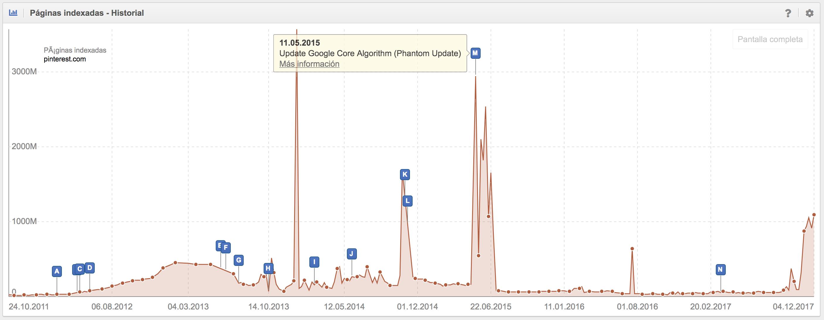 SEO en redes sociales - Indexación de URLs de Pinterest