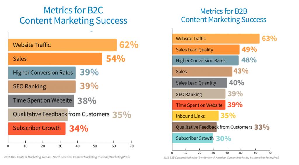 b2c-b2b-content-marketing