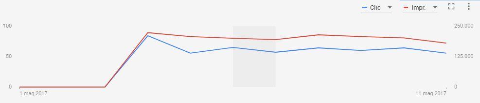 Analisi di una campagna pubblicitaria: clic e impression su Google AdWords