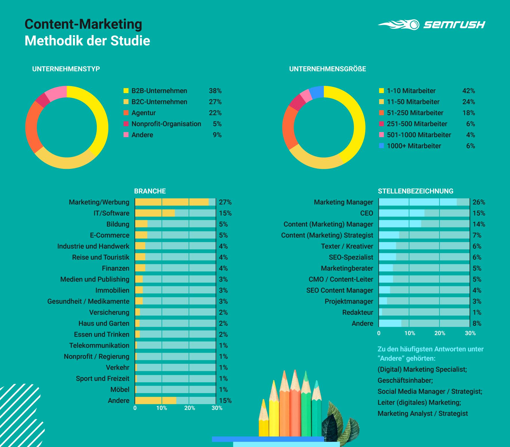 Content-Marketing: Methodik der Studie
