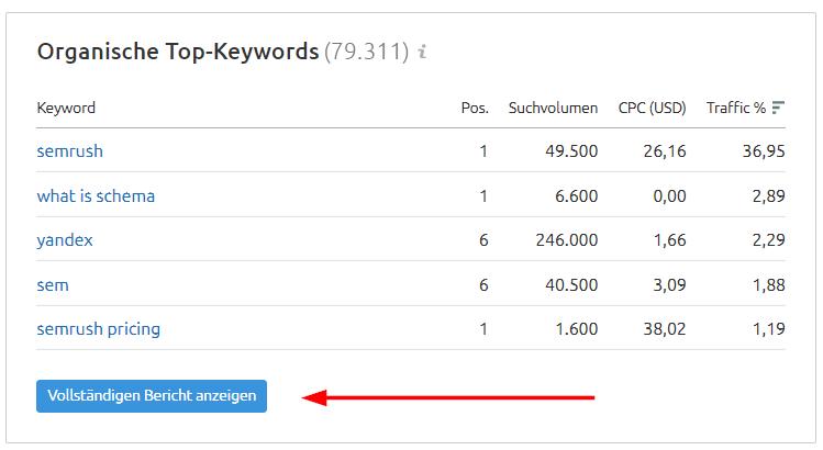 SEMrush Domain-Übersicht: Organische Top-Keywords
