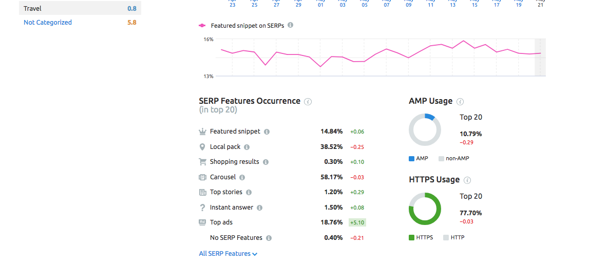 SEMrush Sensor SERP features occurrence