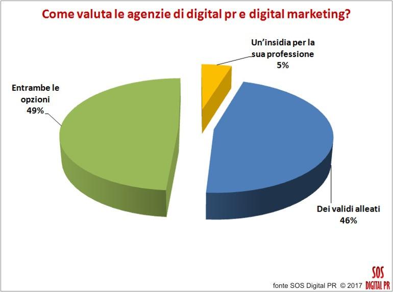Come valuta le pr agency e le agenzie di digital marketing?