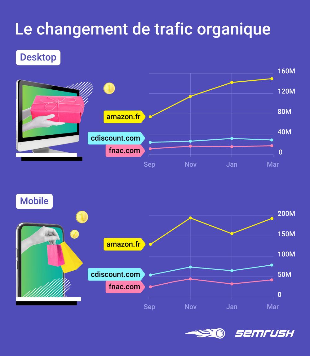 TOP 25 des sites e-commerce les plus populaires sur Google.fr en 2020. Image 1