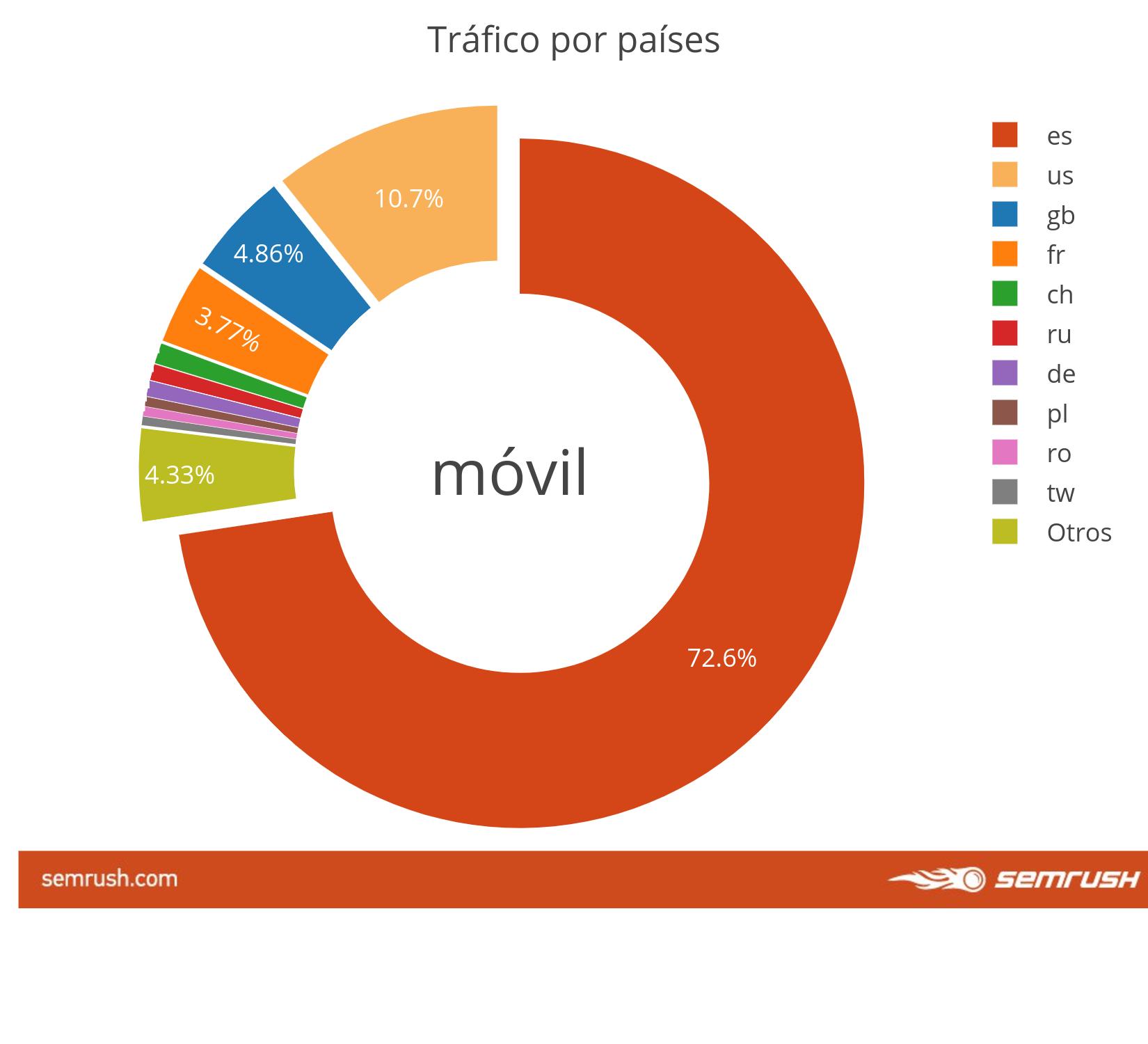 Comportamiento de usuarios Fintech - Móvil